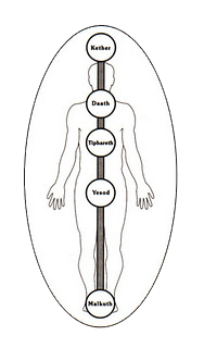 middle pillar
